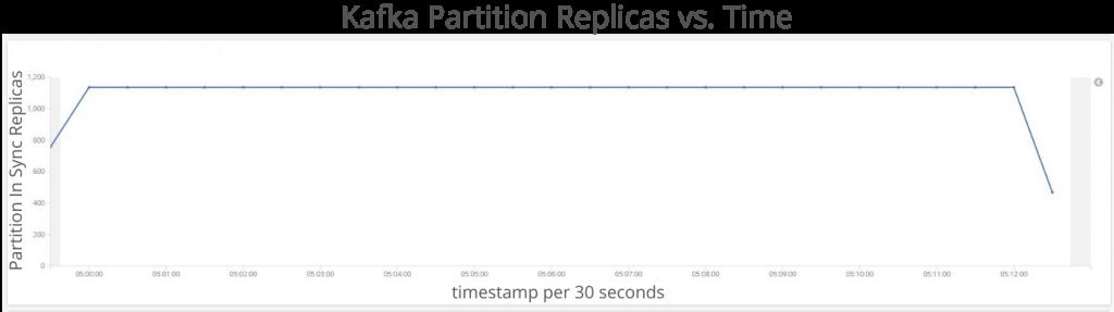 Kafka Partition Replicas vs. Time