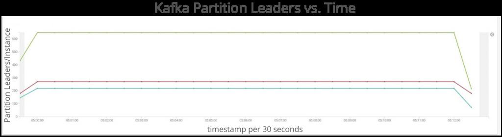 Kafka Partition Leaders vs. Time