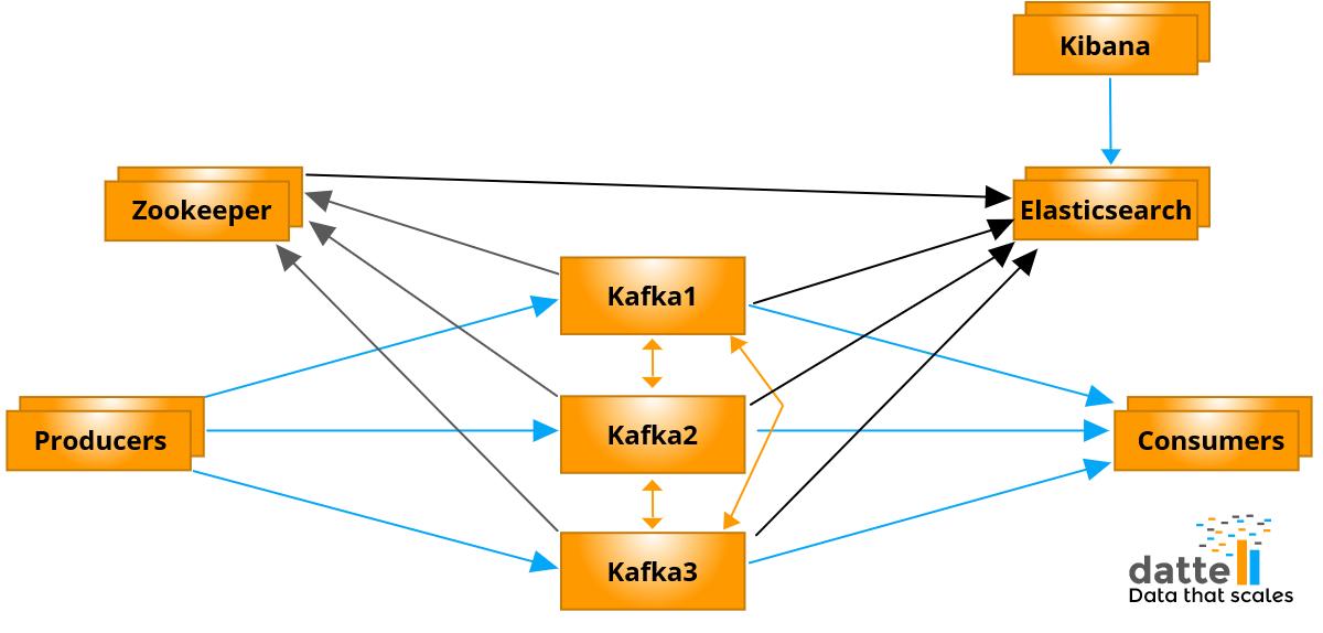 Kafka Monitoring With Elasticsearch and Kibana
