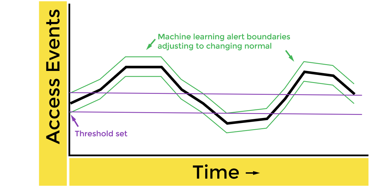 Machine learning based alerting adjusts to changing normals, whereas threshold based alerting does not change, making machine learning more robust at detecting suspicious activity and preventing data breaches.