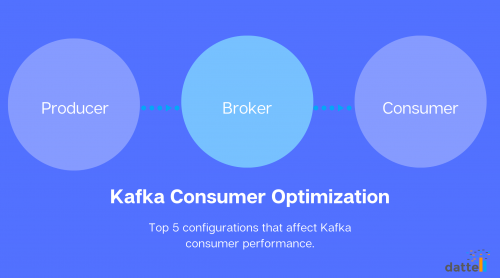 Three large circles in a sequence showing the movement of data from the Producer to the Broker to the Kafka Consumer.