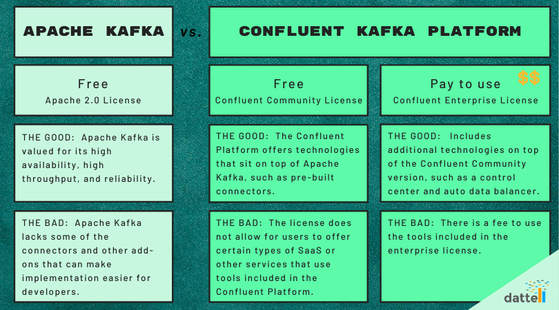 Table comparing Apache Kafka and Confluent Kafka