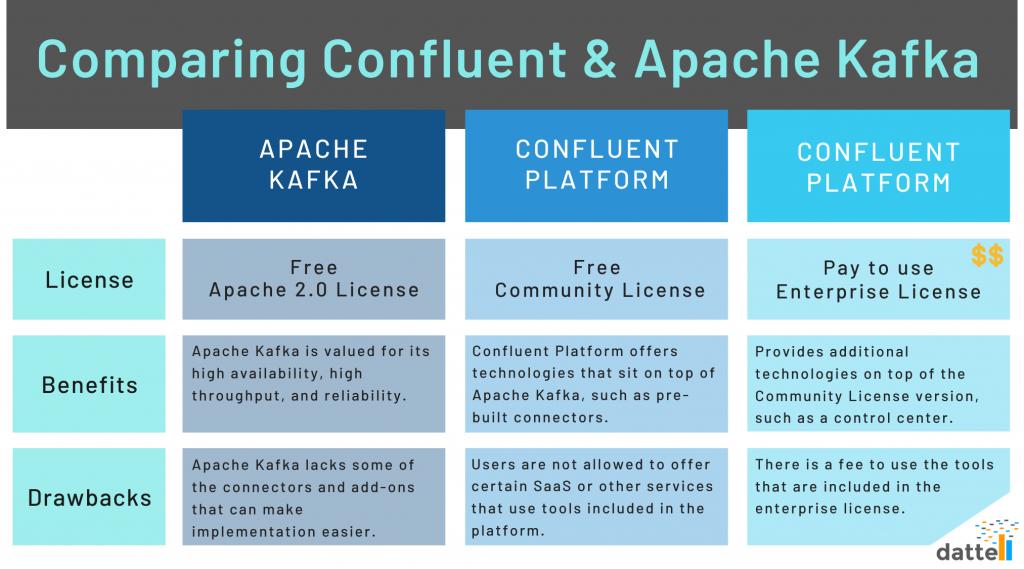Table comparing Apache Kafka and Confluent Kafka