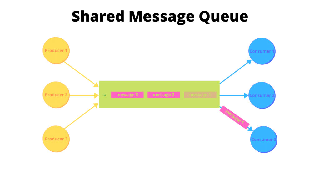 In the shared message queue model, a shared message queue is used for all producers and consumers. Individual messages are sent to the queue by a producer and read only once by a single consumer.