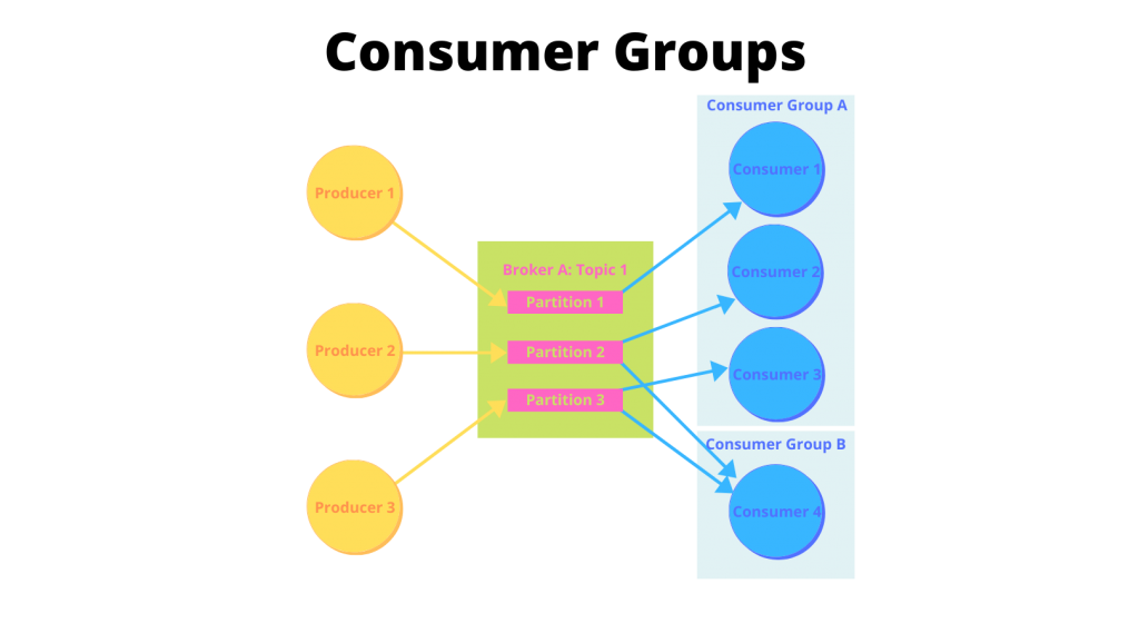 Apache Kafka improves on the pub/sub and message queue models by employing consumer groups and calling on brokers to retain messages.