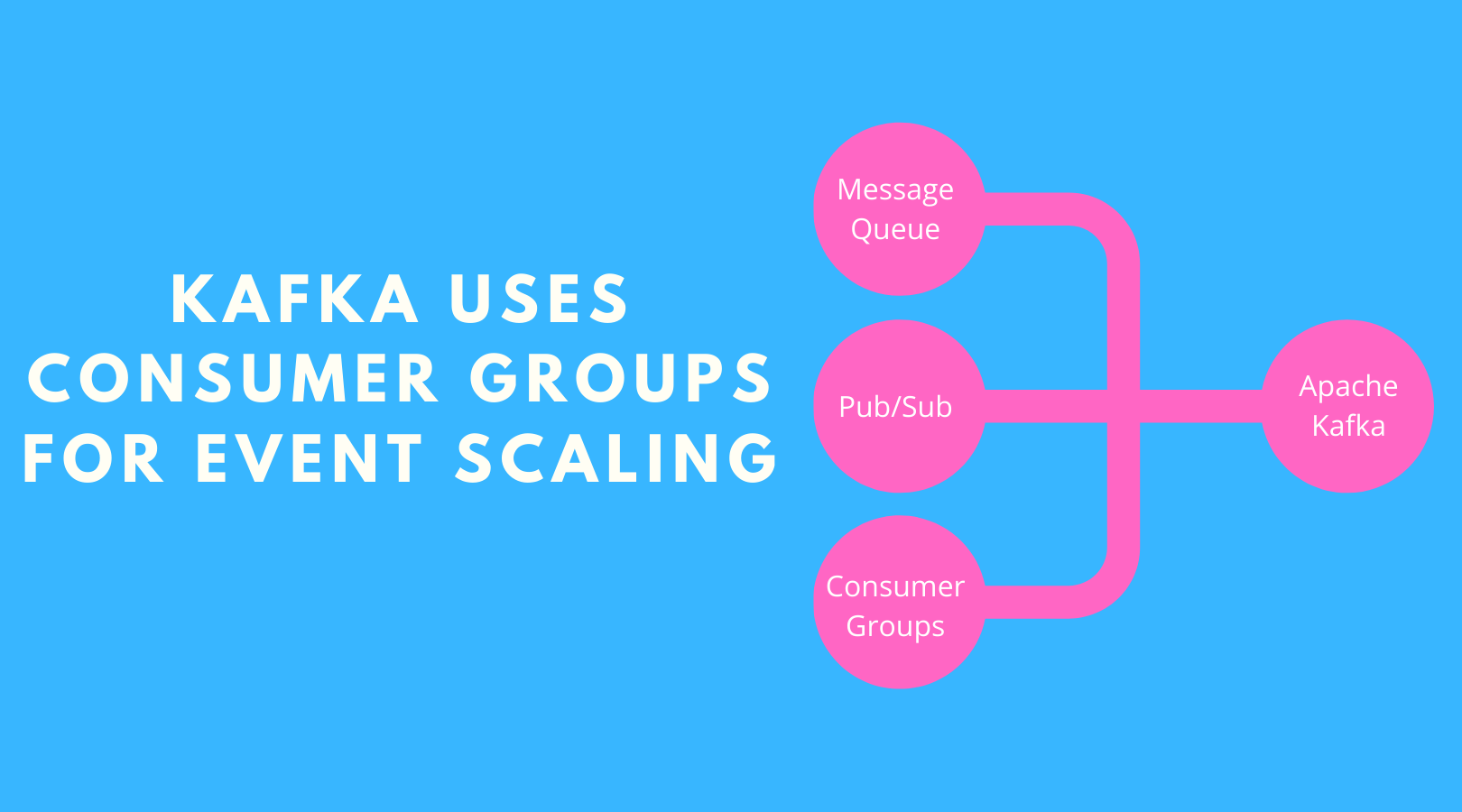 Kafka Uses Consumer Groups for Scaling Event Streaming