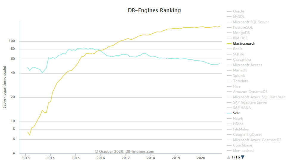 DB Engine graph showing Elasticsearch is the most popular search engine, and Solr is the third most popular as of October 2020.