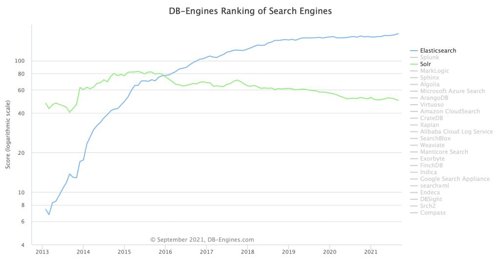 Elasticsearch vs Solr Popularity Sept 2021