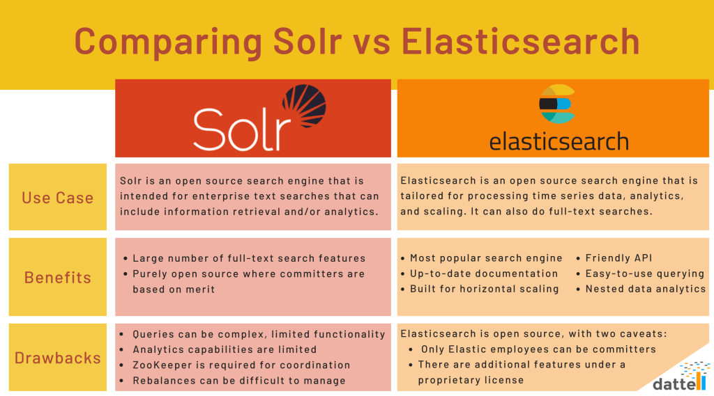 Table showing the use cases, benefits, and drawbacks for Solr and Elasticsearch