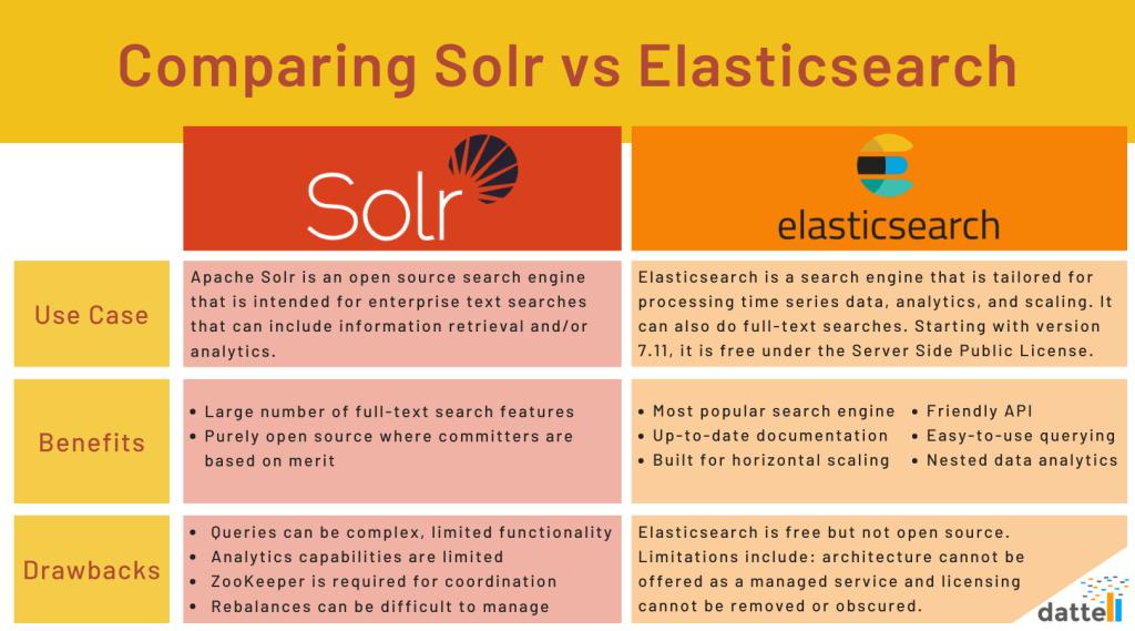 Apache Solr vs Elasticsearch Table
