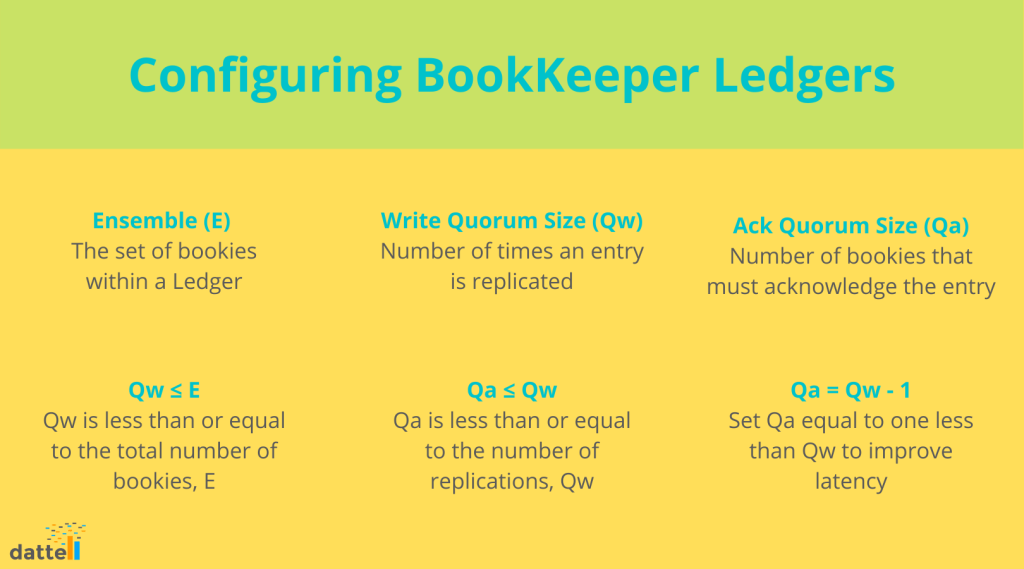 Apache BookKeeper Ledger Configuration