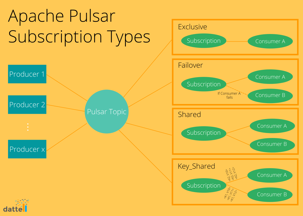 When consumers subscribe to topics in Pulsar, there are four different types to choose from: Exclusive, Failover, Shared, and Key_shared.