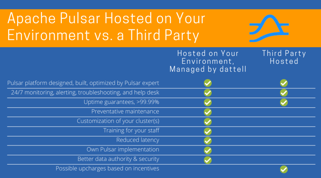 Hosted Apache Pulsar Table