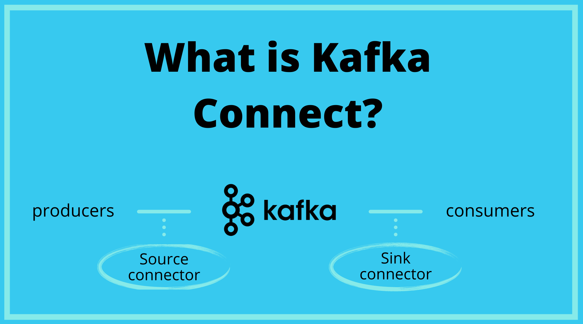 What is Kafka Connect?